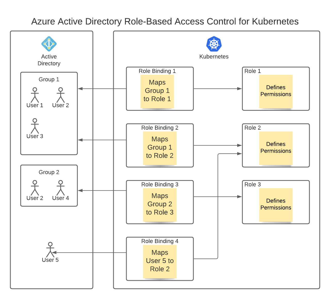 Image of Azure Active Directory for Kubernetes Role-Based Access Control